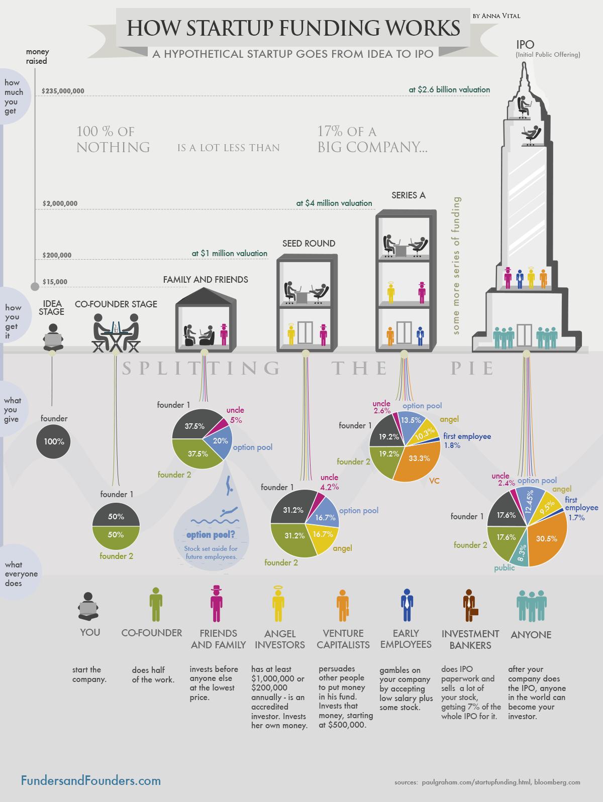 kako raste startup kompanija
